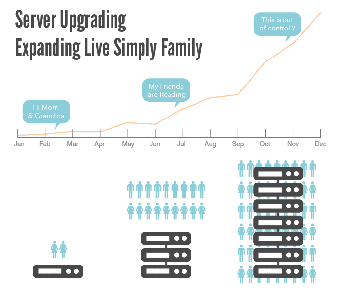 Upgrading Live Simply Servers